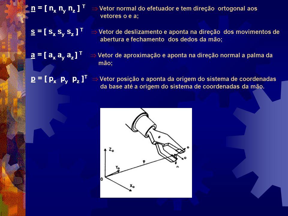 n = [ nx ny nz ] T  Vetor normal do efetuador e tem direção ortogonal aos vetores o e a; s = [ sx sy sz ] T  Vetor de deslizamento e aponta na direção dos movimentos de abertura e fechamento dos dedos da mão; a = [ ax ay az ] T  Vetor de aproximação e aponta na direção normal a palma da mão; p = [ px py pz ]T  Vetor posição e aponta da origem do sistema de coordenadas da base até a origem do sistema de coordenadas da mão.